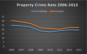 Property crime chart