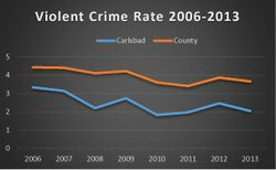 violent crime chart