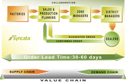 honda inc supply chain management Search supply chain management jobs in torrance, ca 573 open jobs in torrance for supply chain management average salary: american honda motor co, inc.