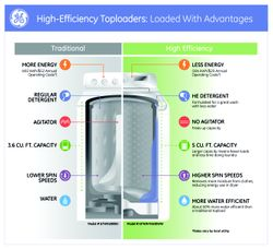 High-Efficiency Toploaders: Loaded With Advantages