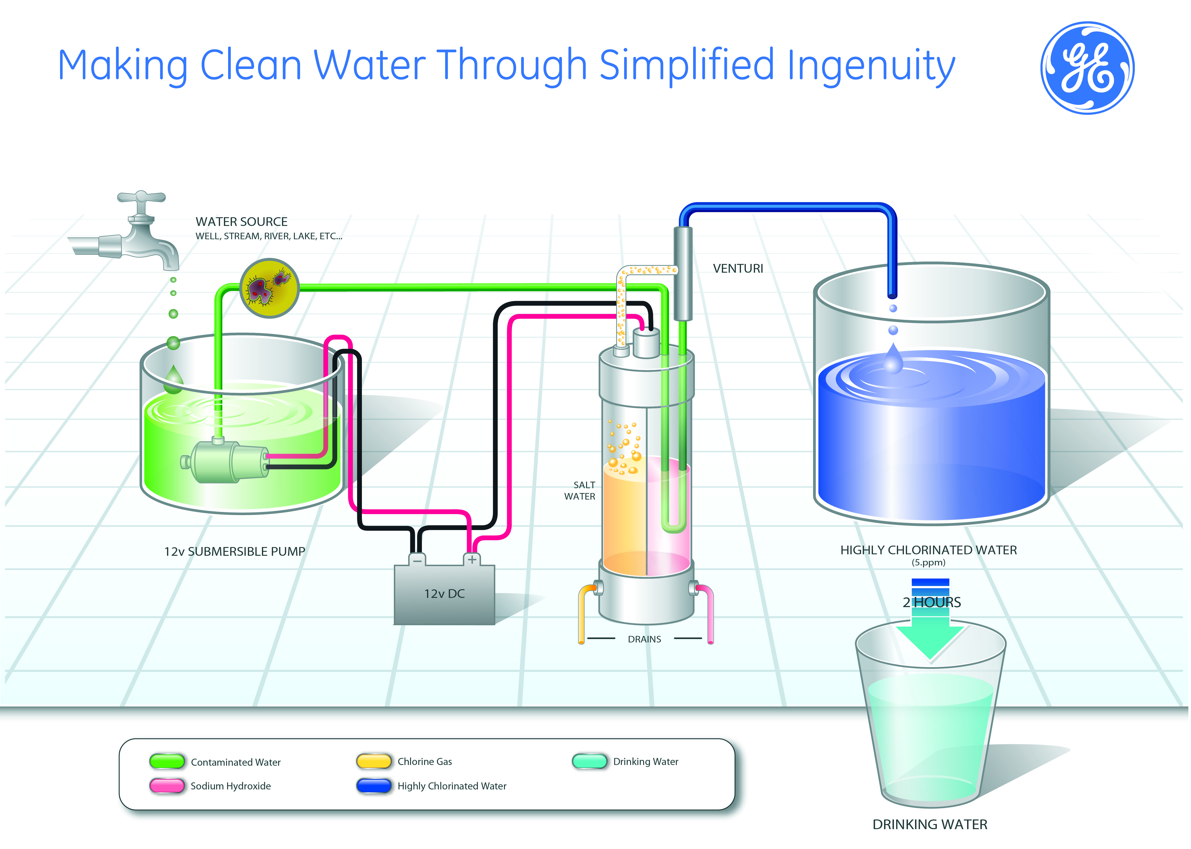 Making Clean Water Out Of Ge Ingenuity Ge Appliances