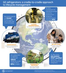 GE Refrigerators: A Cradle-To-Cradle Approach To Lifecycle Management