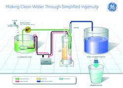 Making Clean Water Through Simplified Ingenuity