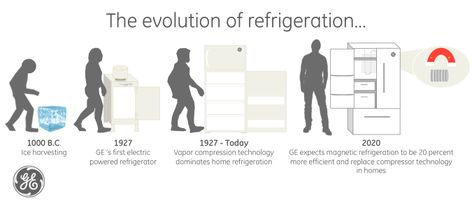 Evolution of Refrigeration