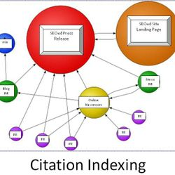 citation-indexing