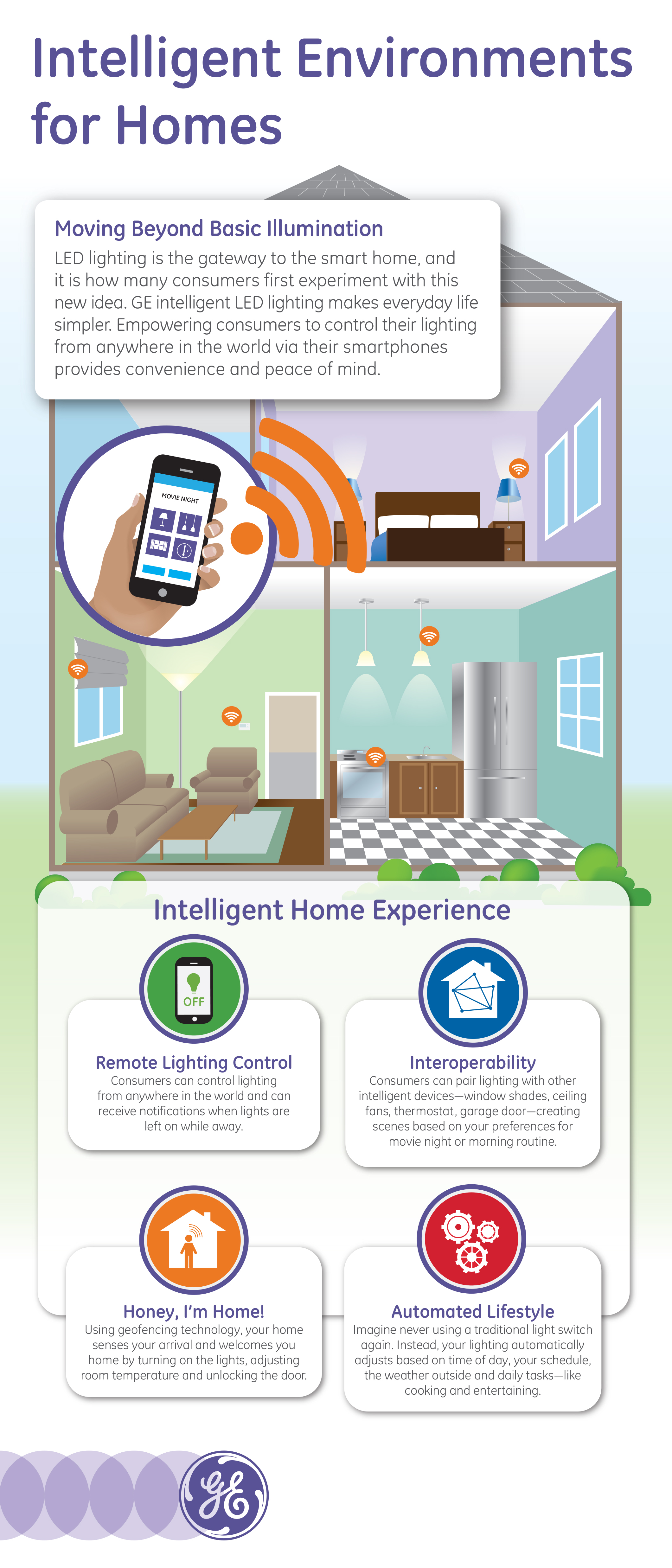 GE Unveils LED enabled Intelligent Environments a Glimpse into