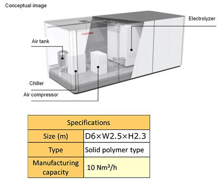 Water Electrolysis System
