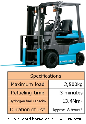Fuel Cell Forklift  (Toyota Industries Corporation)
