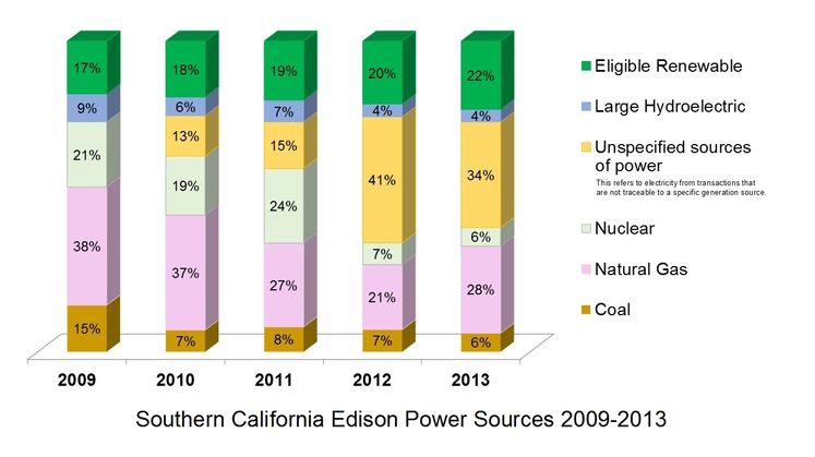 SCE's Power Sources