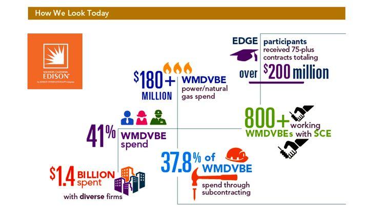 SCE Supplier Diversity 2013