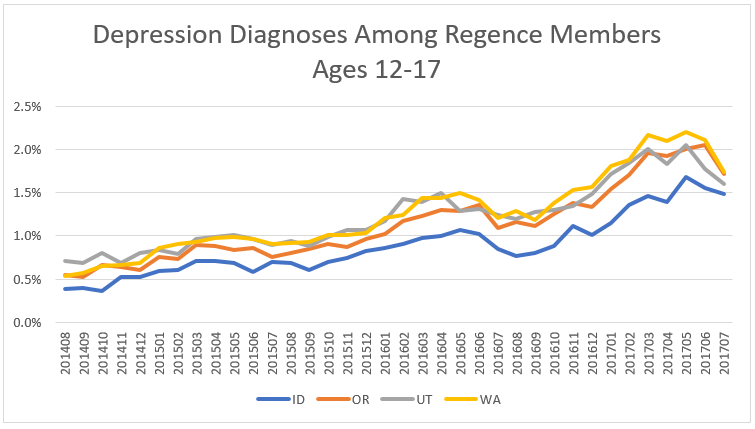 graph Regence Adolescent Depression Mental Health