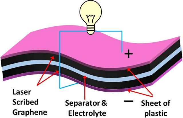 Graphene Supercapacitors
