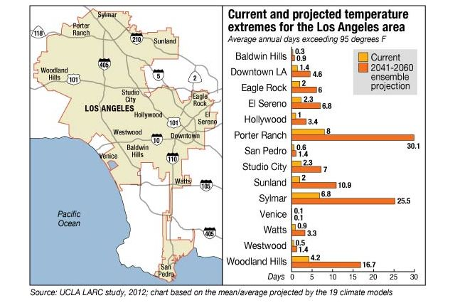 Climate extremes in L.A. neighborhoods.