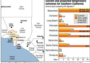 Climate extremes in greater SoCal