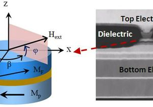 Spin-transfer microwave oscillator