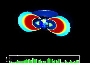 Radiation belts and ultra-relativistic electrons