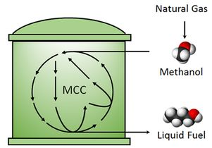 Methanol conversion