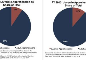 Figure 2 immigration study