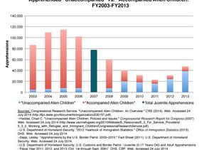 Figure 3 immigration study
