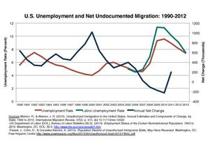 Figure 4 immigration study
