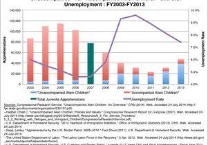 Figure 5 immigration study