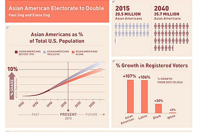 Infographics for study on Asian American voters