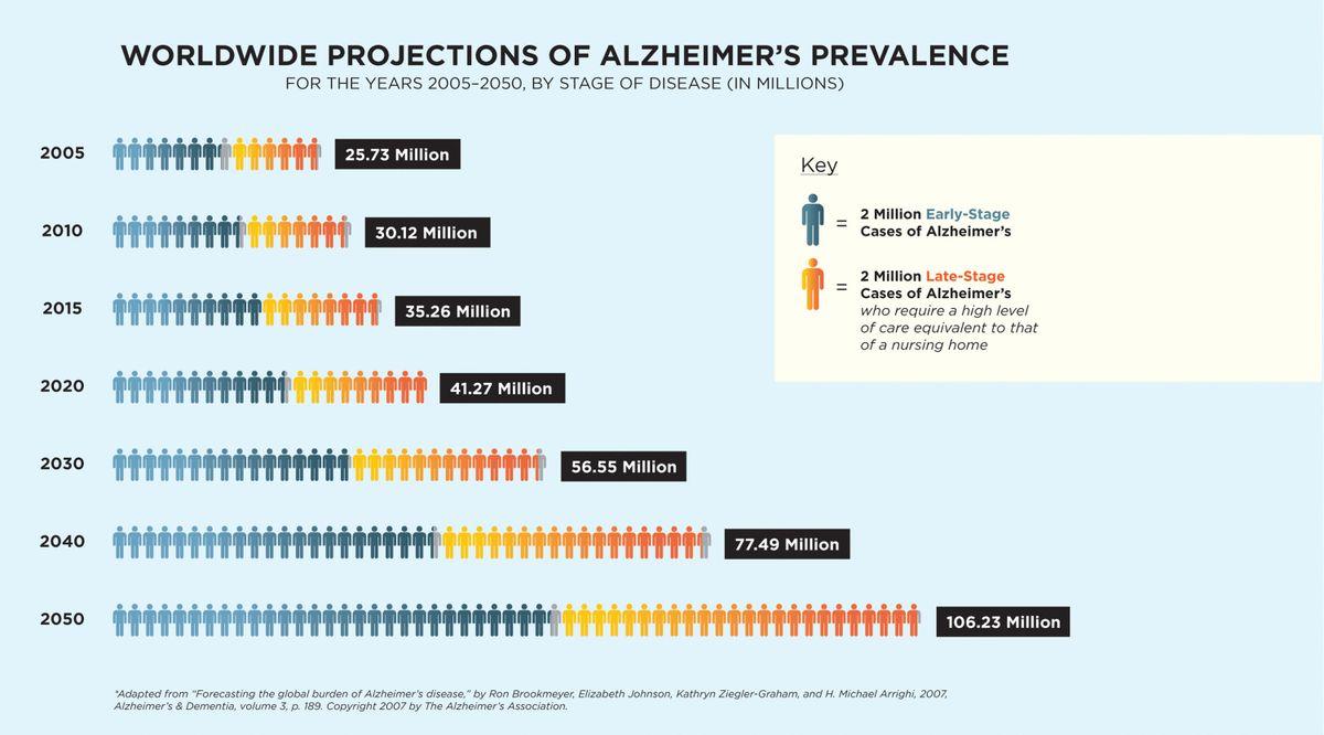 Sounding the alarm on a future epidemic: Alzheimer's ...