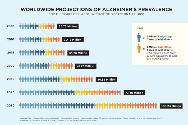 Sounding The Alarm On A Future Epidemic Alzheimer S