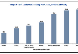 Pell Grant percentages