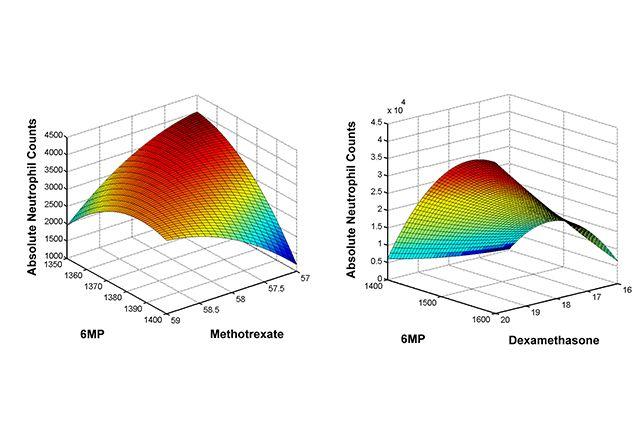 Leukemia artificial intelligence graphics