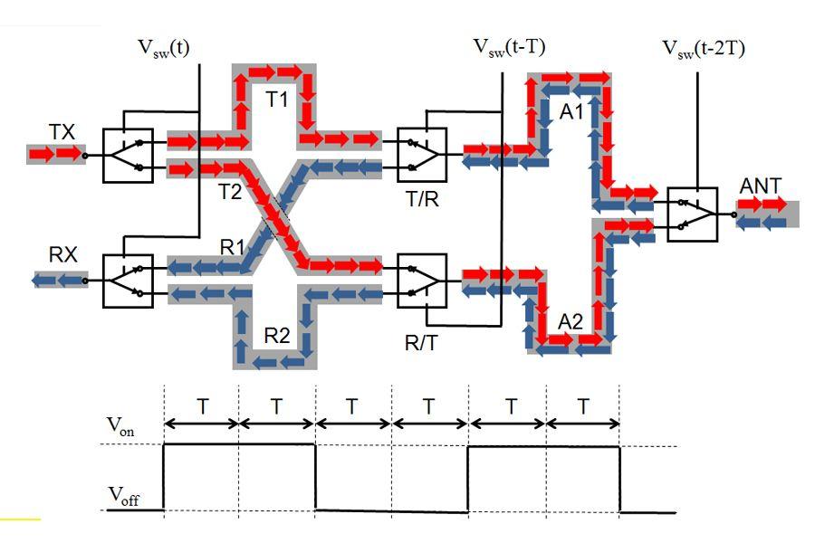 SSDL circulator