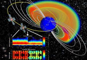 Van Allen Radiation Belt