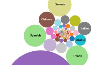 UCLA Library languages