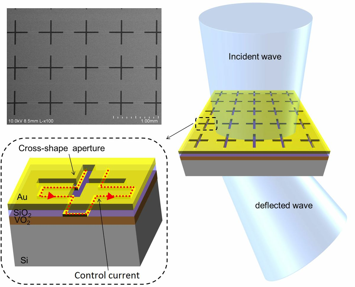Figure showing how the metamaterial, with cross-chaped openings, can deflect a terahertz beam's angle.
