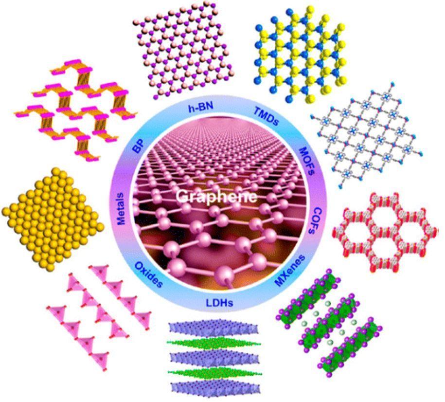 Ultra-thin nanomaterials