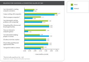 Chart showing reasons for choosing a computer major by sex