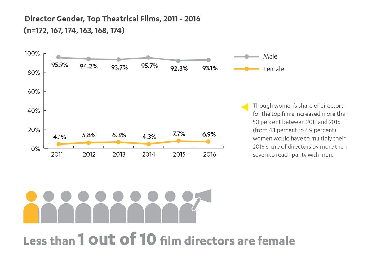 HDR film directors by gender