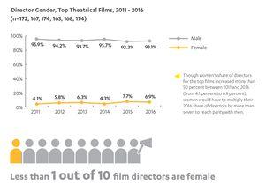 HDR film directors by gender