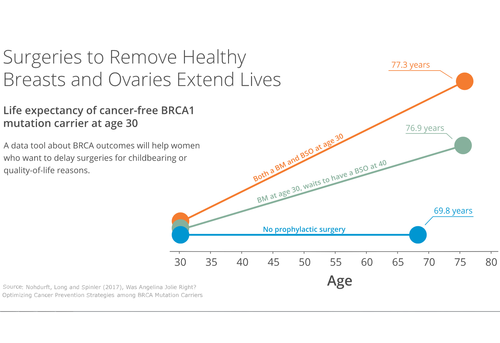 Graph showing how surgeries to remove healthy breasts and ovaries can extend the lives of women with BRCA 1 mutations.