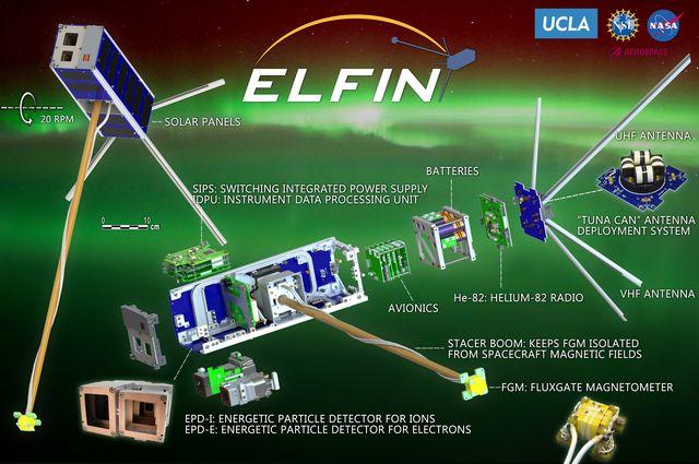 ELFIN components diagram