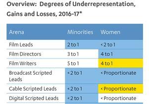 Degrees of underrepresentation