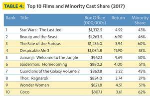Minority casts in film