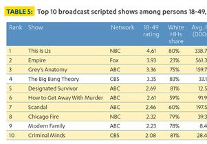 Top broadcast scripted shows