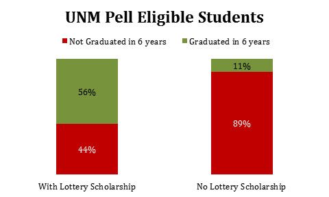 UNM Pell Eligible Students