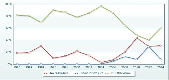 Disclosure chart