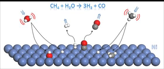 Methane Steam Reforming Schematic Rendition