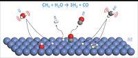 Methane Steam Reforming Schematic Rendition