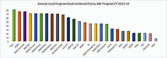 ABE Program graph