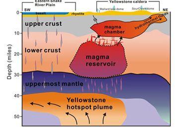Yellowstone Magma
