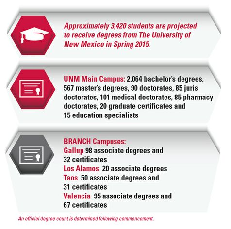 Graduate infographic